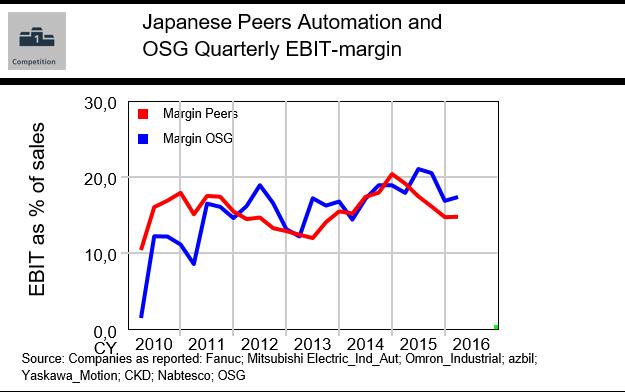 JAP_Autom_OSG_margin