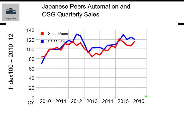 JAP_Autom_OSG_sales